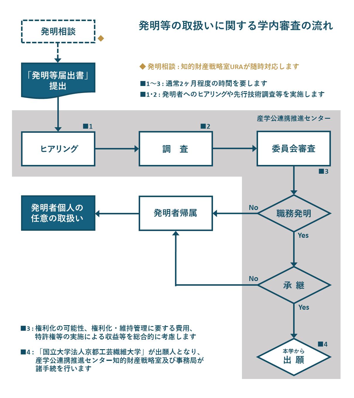 https://www.liaison.kit.ac.jp/liaison/intellectual_property/47b9cab72a29b4dbb848e9d1c7bebe5ab0e542d8.PNG