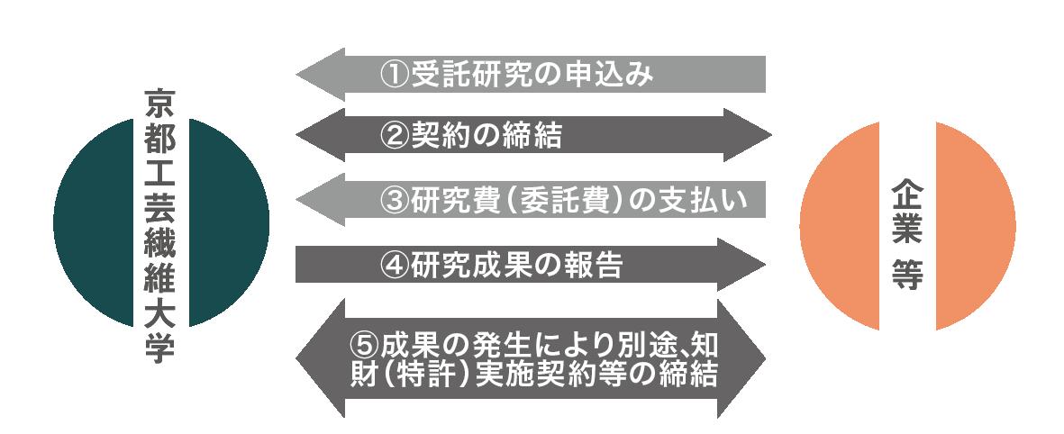 受託研究制度200806.png