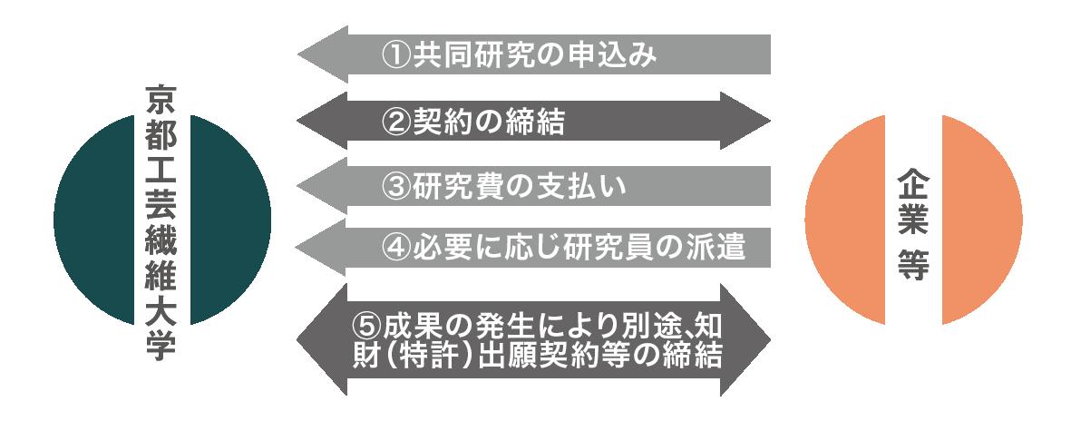 共同研究制度200806.png