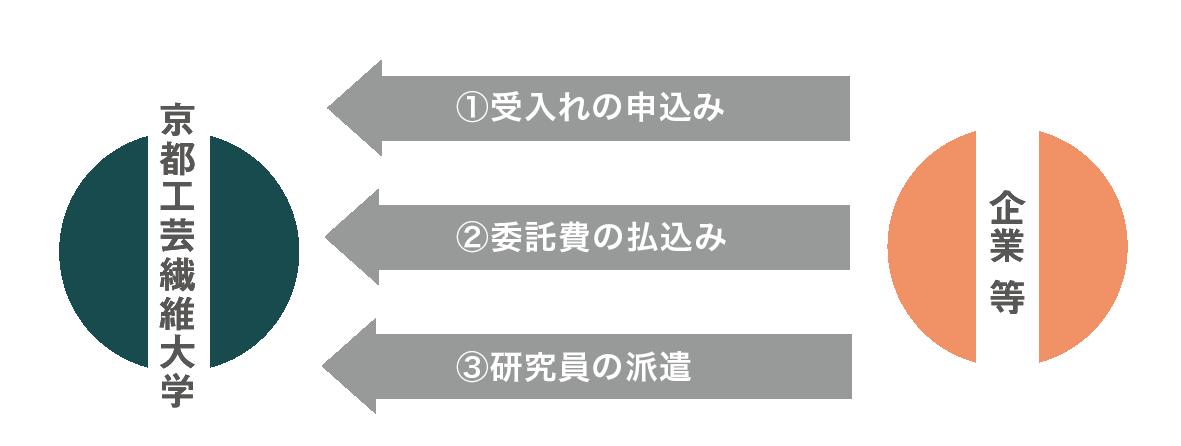 受託研究員制度200806.png