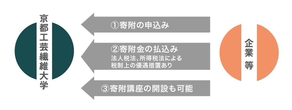 寄附金制度200806.png