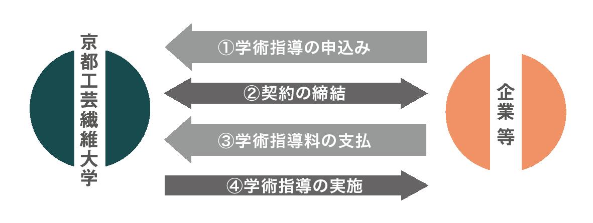 学術指導制度200806.png